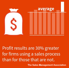 Infographic - Profit Boost Due to Sales Process