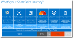 Eric Riz What's Your SharePoint Journey