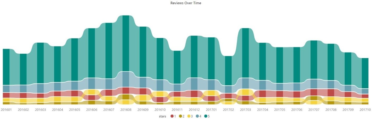 PowerBI - Amazon Reviews Over Time